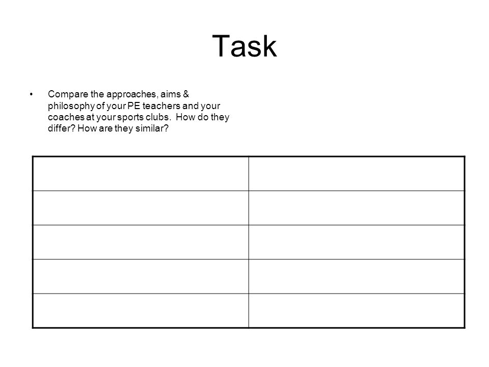 Task Compare the approaches, aims & philosophy of your PE teachers and your coaches at your sports clubs. How do they differ? How are they similar?