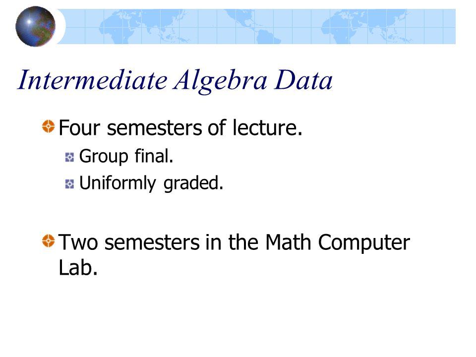 Intermediate Algebra Data Four semesters of lecture.