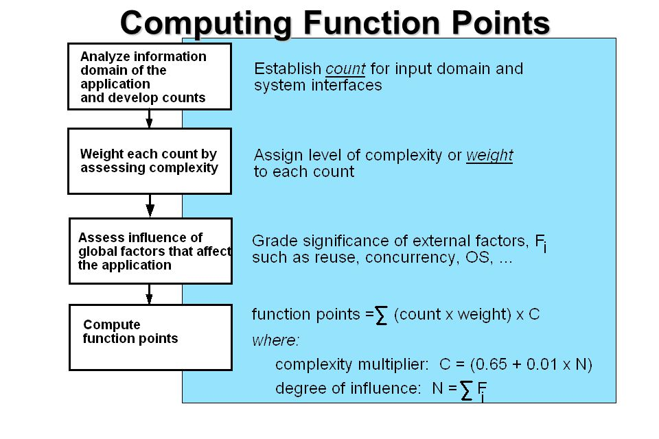 16 Computing Function Points