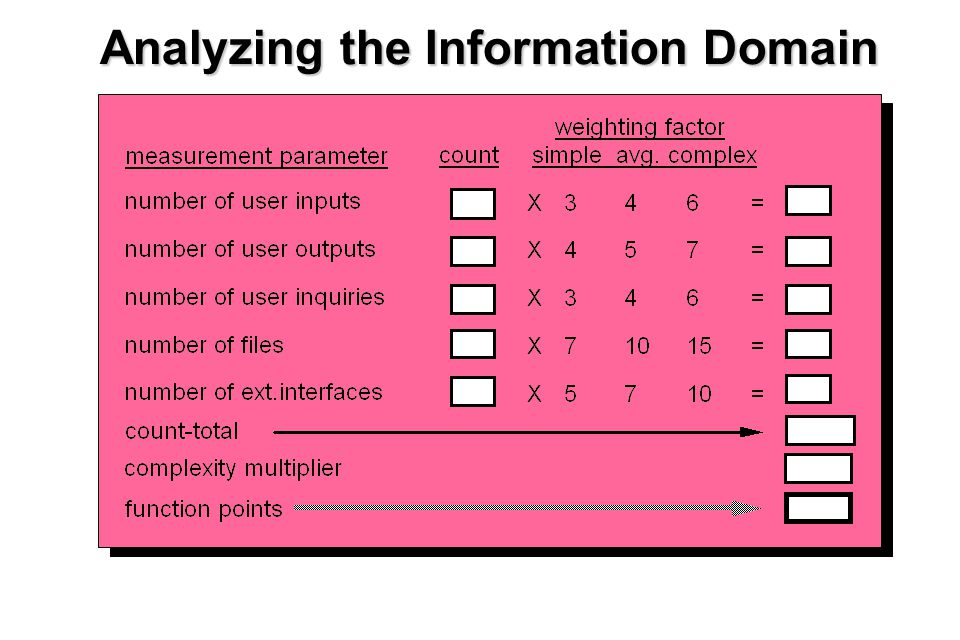 17 Analyzing the Information Domain