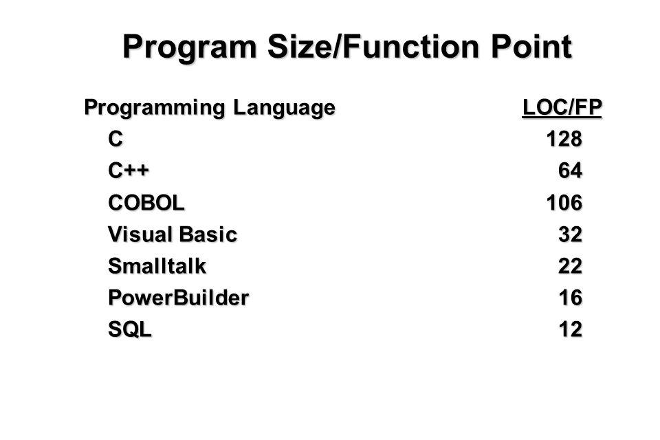 20 Program Size/Function Point Programming Language LOC/FP C128 C128 C++ 64 C++ 64 COBOL106 COBOL106 Visual Basic 32 Visual Basic 32 Smalltalk 22 Smalltalk 22 PowerBuilder 16 PowerBuilder 16 SQL 12 SQL 12