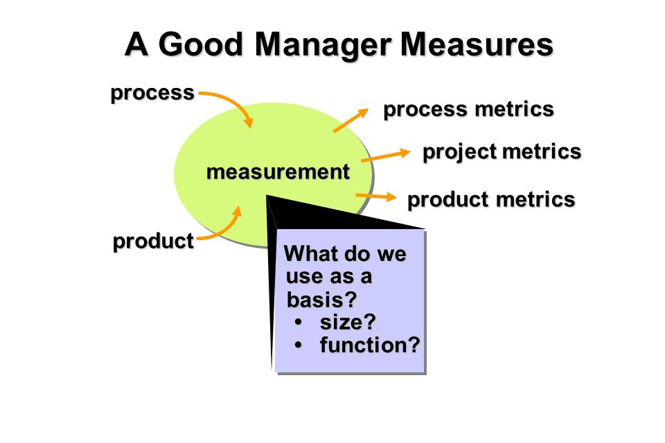 7 A Good Manager Measures measurement What do we use as a basis? size? size? function? function? project metrics process metrics process product produ