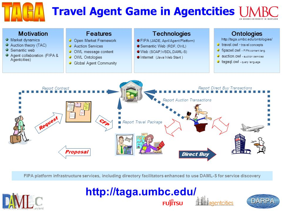 UMBC an Honors University in Maryland 117 Travel Agent Game in Agentcities http://taga.umbc.edu/ Technologies FIPA (JADE, April Agent Platform) Semantic Web (RDF, OWL) Web (SOAP,WSDL,DAML-S) Internet (Java Web Start ) Features Open Market Framework Auction Services OWL message content OWL Ontologies Global Agent Community Acknowledgements: DARPA contract F30602-00-2-0591 and Fujitsu Laboratories of America.