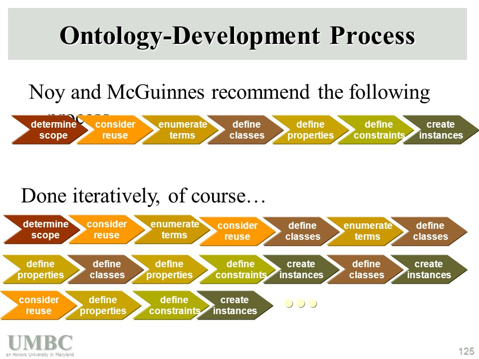 UMBC an Honors University in Maryland 125 Ontology-Development Process Noy and McGuinnes recommend the following process determine scope consider reus