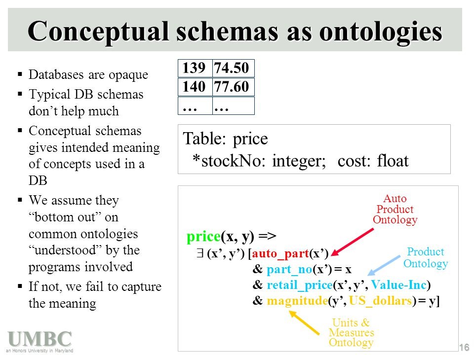 UMBC an Honors University in Maryland 16 Conceptual schemas as ontologies  Databases are opaque  Typical DB schemas don't help much  Conceptual schemas gives intended meaning of concepts used in a DB  We assume they bottom out on common ontologies understood by the programs involved  If not, we fail to capture the meaning 139 74.50 140 77.60 … Table: price *stockNo: integer; cost: float Auto Product Ontology Product Ontology Units & Measures Ontology price(x, y) =>  (x', y') [auto_part(x') & part_no(x') = x & retail_price(x', y', Value-Inc) & magnitude(y', US_dollars) = y]