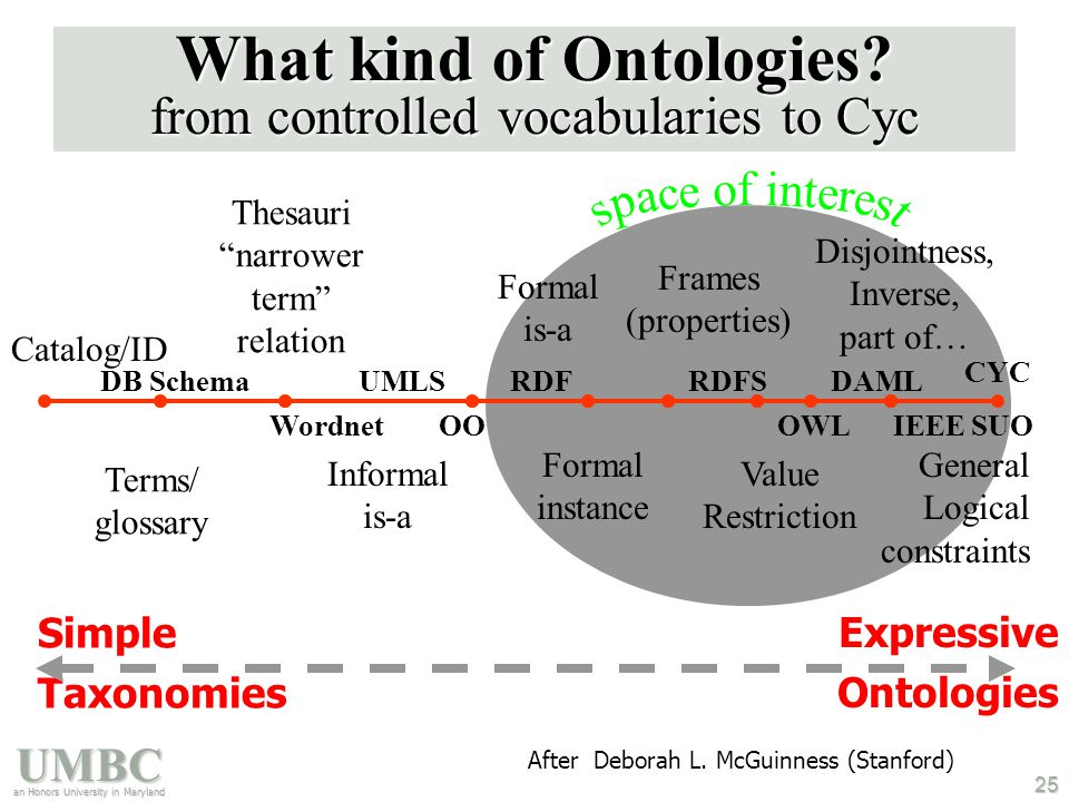 UMBC an Honors University in Maryland 25 What kind of Ontologies.