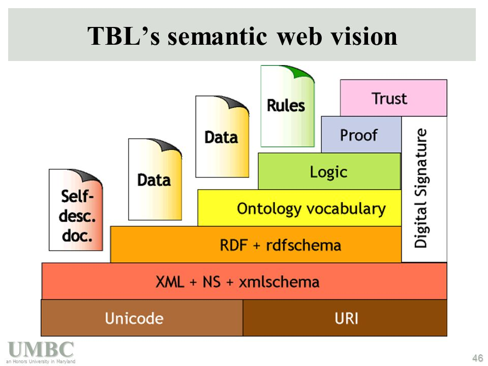 UMBC an Honors University in Maryland 46 TBL's semantic web vision