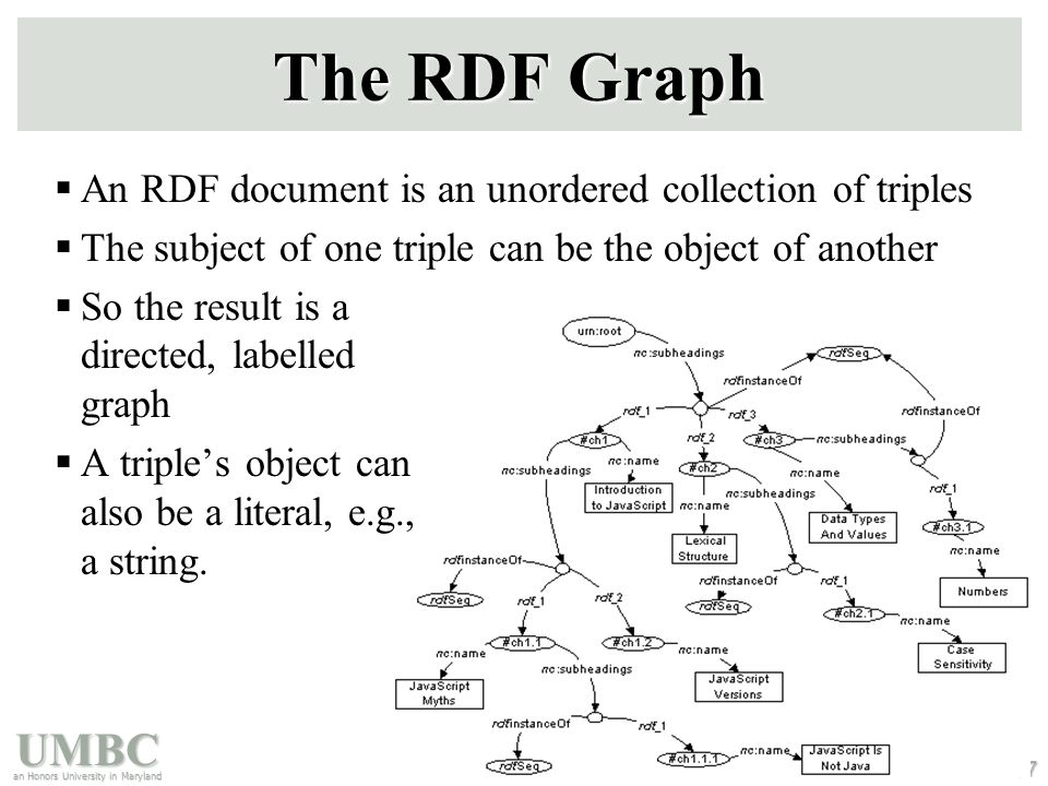 UMBC an Honors University in Maryland 67 The RDF Graph  An RDF document is an unordered collection of triples  The subject of one triple can be the object of another  So the result is a directed, labelled graph  A triple's object can also be a literal, e.g., a string.