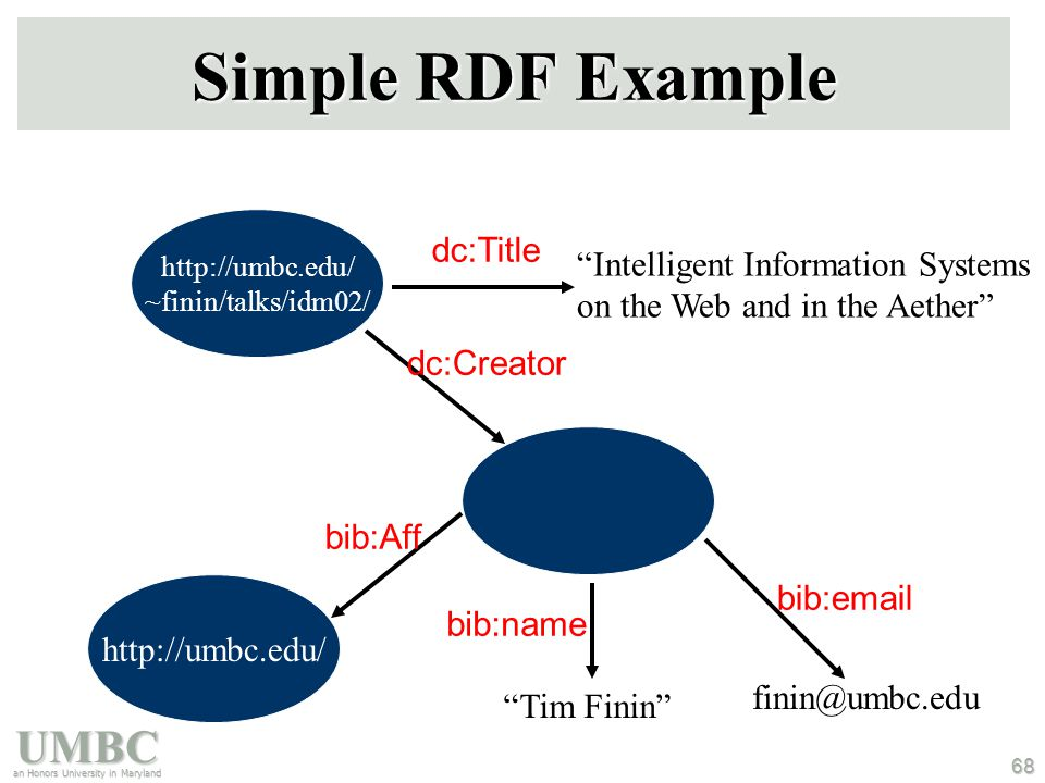 """UMBC an Honors University in Maryland 68 Simple RDF Example http://umbc.edu/ ~finin/talks/idm02/ """"Intelligent Information Systems on the Web and in th"""