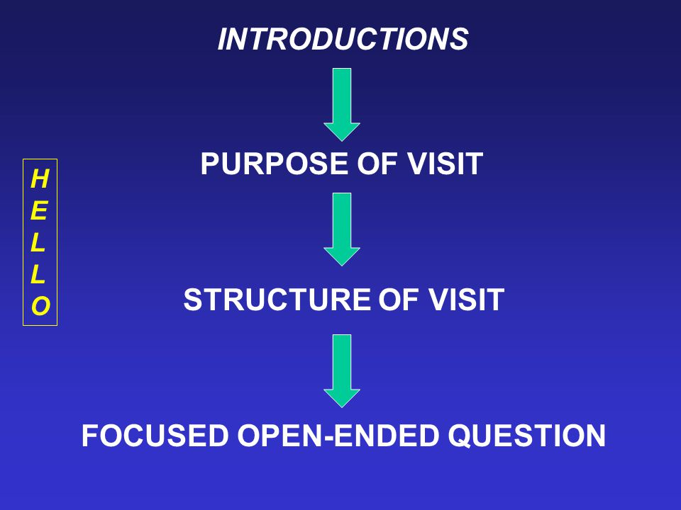 INTRODUCTIONS PURPOSE OF VISIT STRUCTURE OF VISIT FOCUSED OPEN-ENDED QUESTION HELLOHELLO