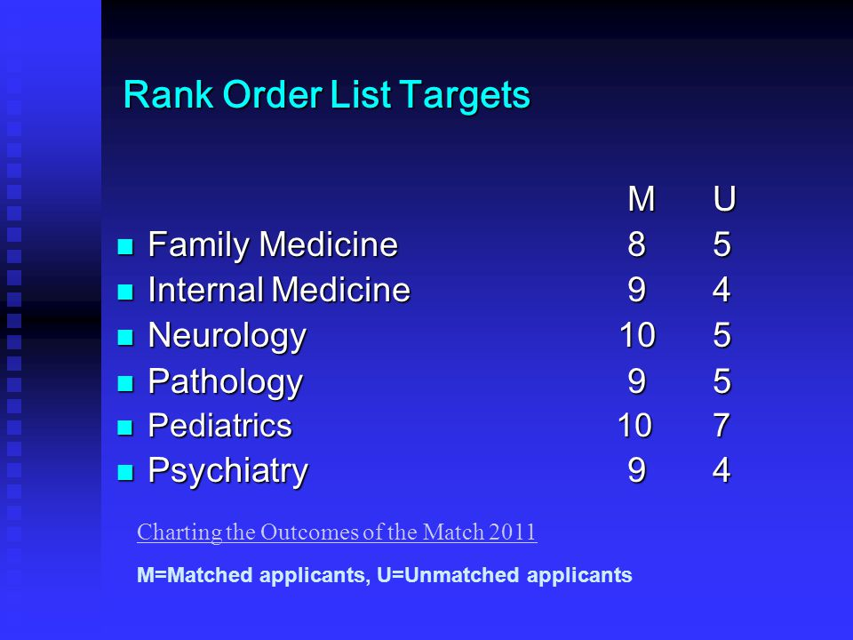 Rank Order List Targets MU Family Medicine85 Family Medicine85 Internal Medicine94 Internal Medicine94 Neurology 105 Neurology 105 Pathology95 Pathology95 Pediatrics 107 Pediatrics 107 Psychiatry94 Psychiatry94 M=Matched applicants, U=Unmatched applicants Charting the Outcomes of the Match 2011