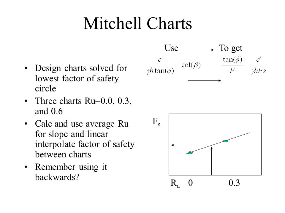 Mitchell Charts Design charts solved for lowest factor of safety circle Three charts Ru=0.0, 0.3, and 0.6 Calc and use average Ru for slope and linear interpolate factor of safety between charts Remember using it backwards.