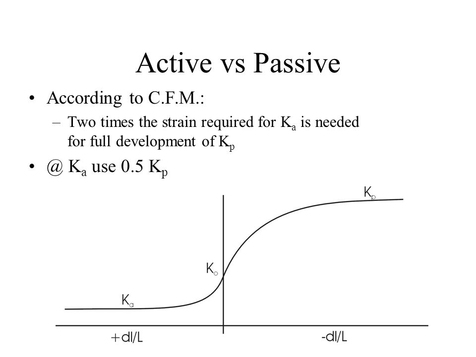 Active vs Passive According to C.F.M.: –Two times the strain required for K a is needed for full development of K p @ K a use 0.5 K p