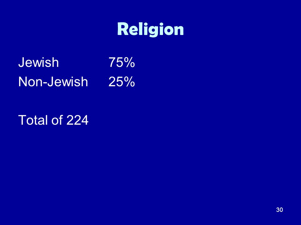 30 Religion Jewish 75% Non-Jewish25% Total of 224