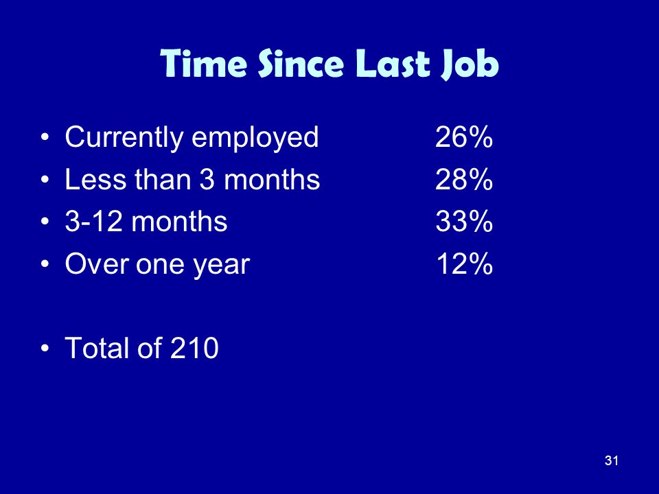 31 Time Since Last Job Currently employed26% Less than 3 months28% 3-12 months33% Over one year12% Total of 210
