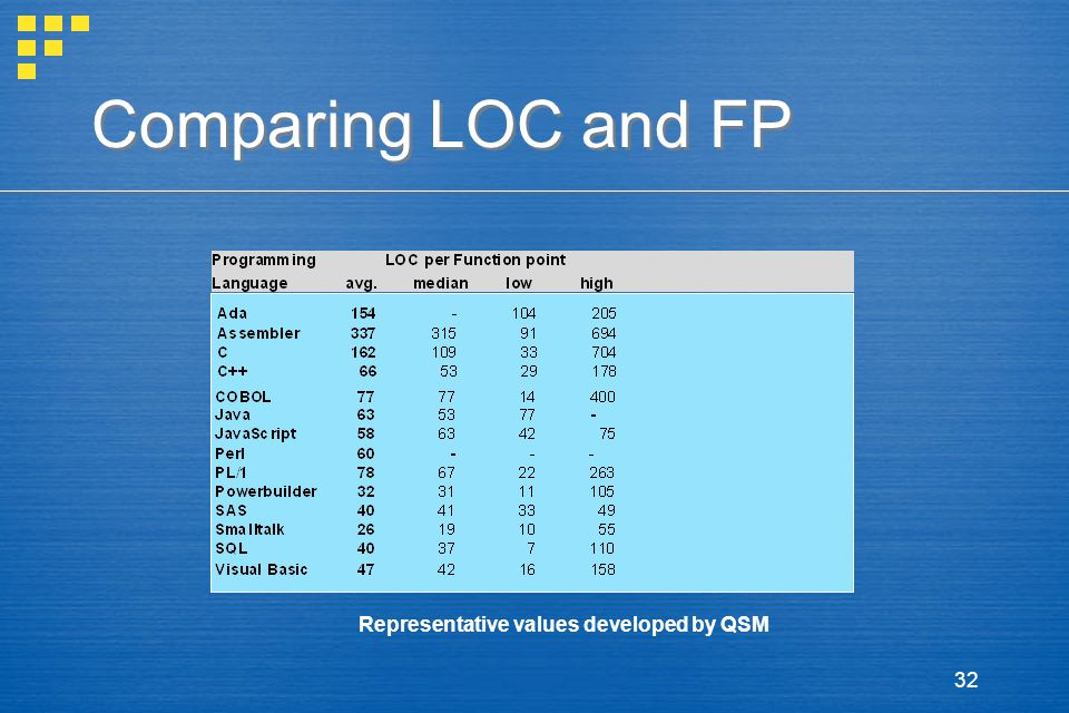 32 Comparing LOC and FP Representative values developed by QSM