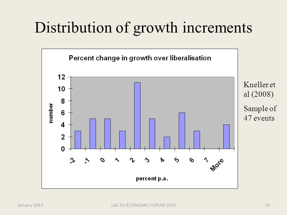 January 2013LAC-EU ECONOMIC FORUM 201315 Distribution of growth increments Kneller et al (2008) Sample of 47 events
