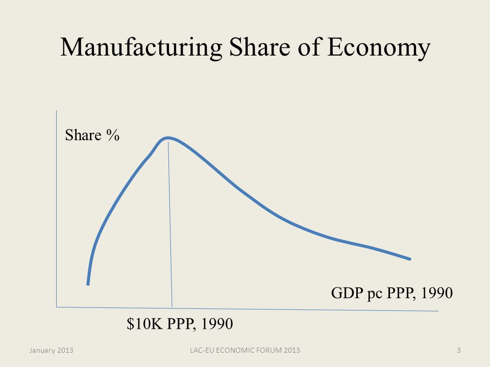 Manufacturing Share of Economy $10K PPP, 1990 Share % GDP pc PPP, 1990 January 20133LAC-EU ECONOMIC FORUM 2013
