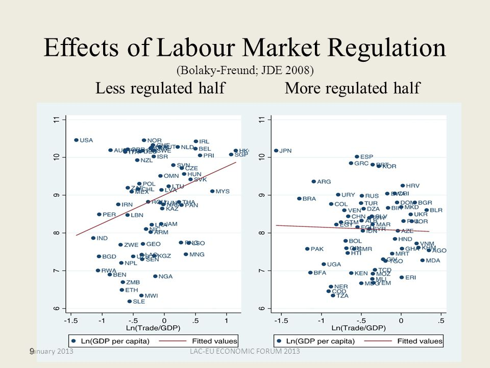 January 2013LAC-EU ECONOMIC FORUM 201310 Productivity Selectivity Competitive pressure Imported inputs (Amiti & Koenings (2007, AER) and AER P&P 2009 Learning by Exporting (Fernandes & Isgut, 2005, WB; Blalock & Gertler, 2004, JDE) Learning to Export (Iacovone, 2009, WB)