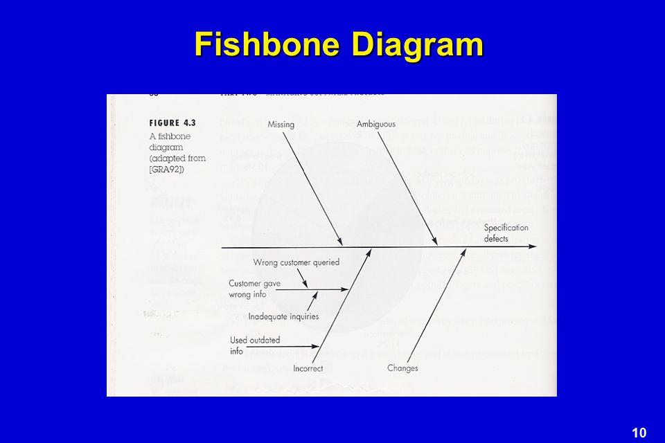 10 Fishbone Diagram