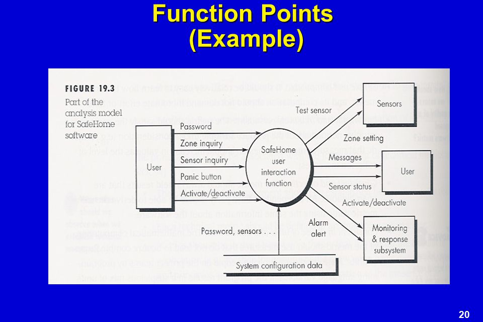 20 Function Points (Example)