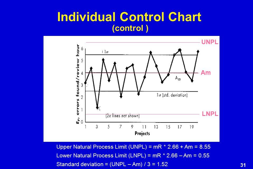 31 Individual Control Chart (control ) Upper Natural Process Limit (UNPL) = mR * 2.66 + Am = 8.55 Lower Natural Process Limit (LNPL) = mR * 2.66 – Am = 0.55 Standard deviation = (UNPL – Am) / 3 = 1.52 UNPL LNPL Am