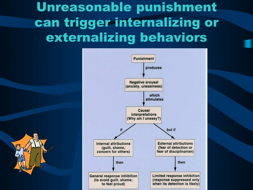 Unreasonable punishment can trigger internalizing or externalizing behaviors
