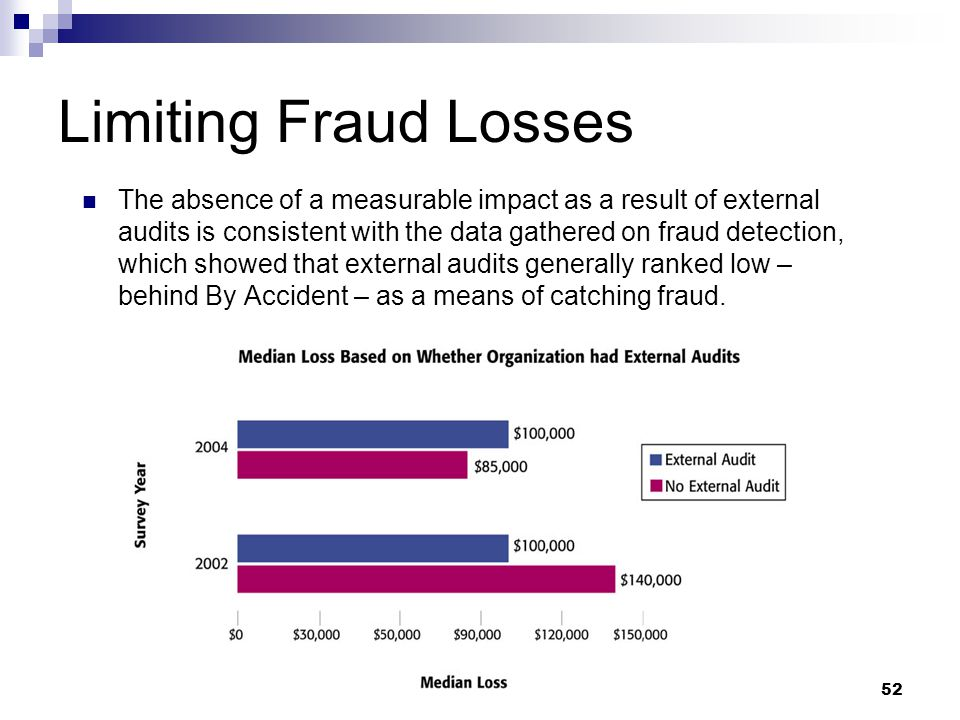52 Limiting Fraud Losses The absence of a measurable impact as a result of external audits is consistent with the data gathered on fraud detection, which showed that external audits generally ranked low – behind By Accident – as a means of catching fraud.