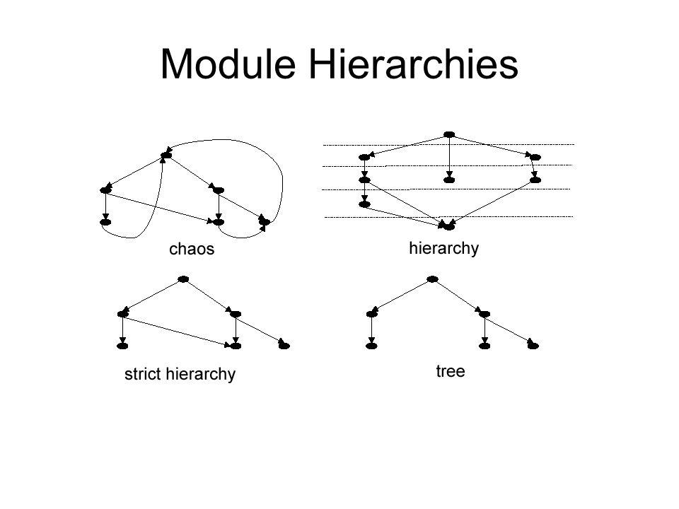 Module Hierarchies