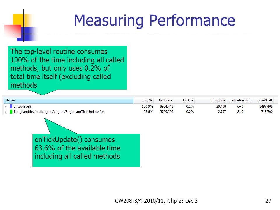 CW208-3/4-2010/11, Chp 2: Lec 327 Measuring Performance The top-level routine consumes 100% of the time including all called methods, but only uses 0.