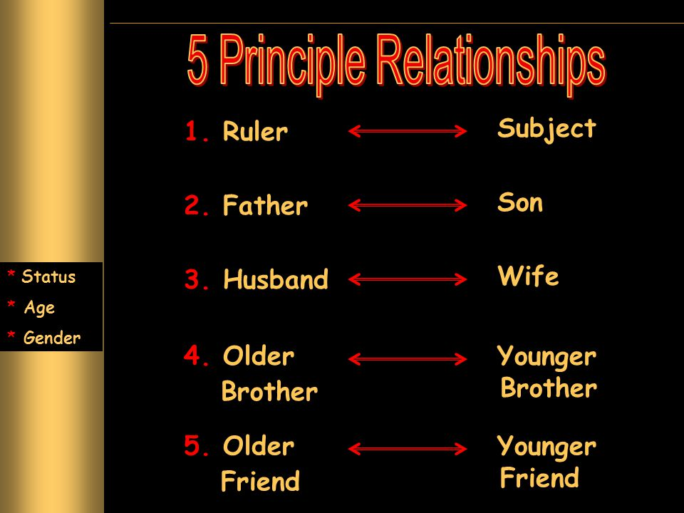 1. Ruler Subject 2. Father Son 3. Husband Wife 4. Older Brother Younger Brother 5. Older Friend Younger Friend * Status * Age * Gender