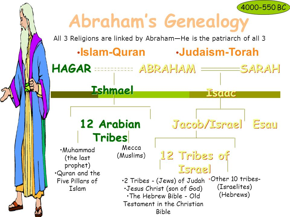 ABRAHAM SARAH HAGAR Isaac Esau Jacob/Israel 12 Tribes of Israel Ishmael 12 Arabian Tribes Islam-Quran Other 10 tribes- (Israelites) (Hebrews) Judaism-Torah Abraham's Genealogy 2 Tribes - (Jews) of Judah Jesus Christ (son of God) The Hebrew Bible - Old Testament in the Christian Bible Mecca (Muslims ) Muhammad (the last prophet) Quran and the Five Pillars of Islam 4000–550 BC All 3 Religions are linked by Abraham—He is the patriarch of all 3