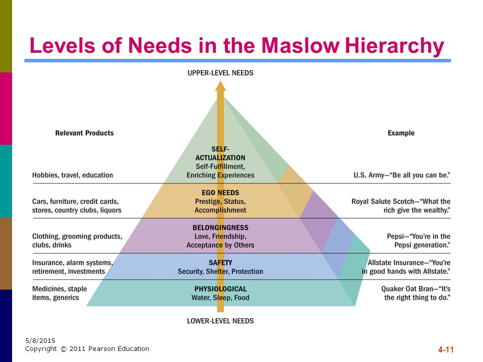 4-11 5/8/2015 Copyright © 2011 Pearson Education Levels of Needs in the Maslow Hierarchy