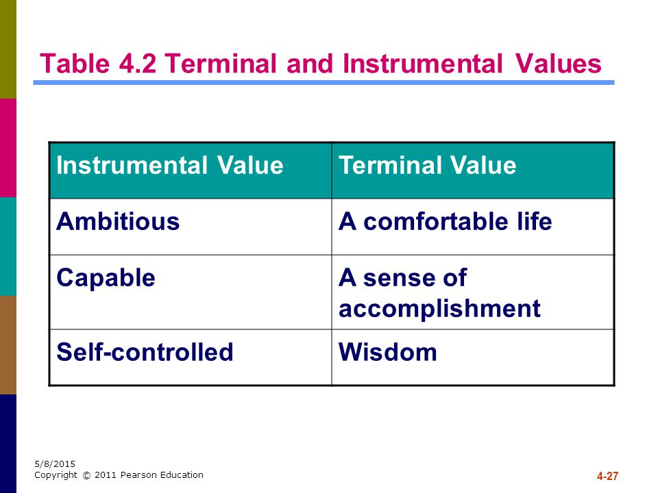 4-27 5/8/2015 Copyright © 2011 Pearson Education Table 4.2 Terminal and Instrumental Values Instrumental ValueTerminal Value AmbitiousA comfortable li