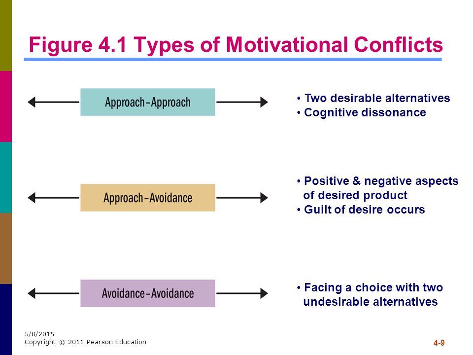 4-9 5/8/2015 Copyright © 2011 Pearson Education Figure 4.1 Types of Motivational Conflicts Two desirable alternatives Cognitive dissonance Positive &