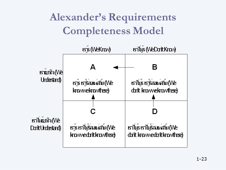 1-23 Alexander's Requirements Completeness Model