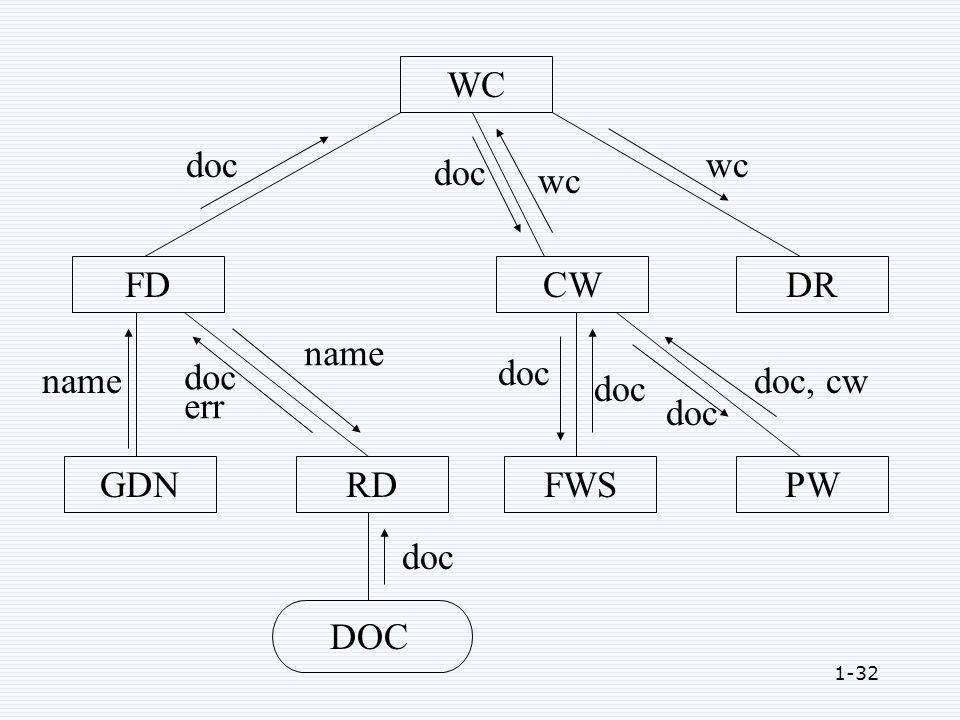 1-32 WC FDCWDR GDNRDFWSPW DOC name doc err name doc doc, cw wc