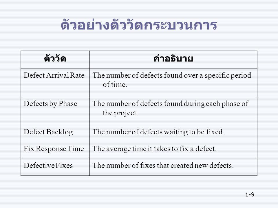 1-9 ตัวอย่างตัววัดกระบวนการ ตัววัดคำอธิบาย Defect Arrival RateThe number of defects found over a specific period of time.