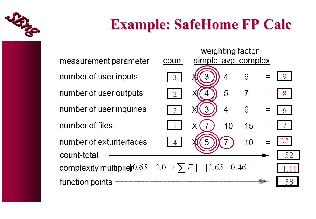 Example: SafeHome FP Calc complexity multiplier function points number of user inputs number of user outputs number of user inquiries number of files number of ext.interfaces measurement parameter 3 4 3 7 5 count weighting factor simple avg.