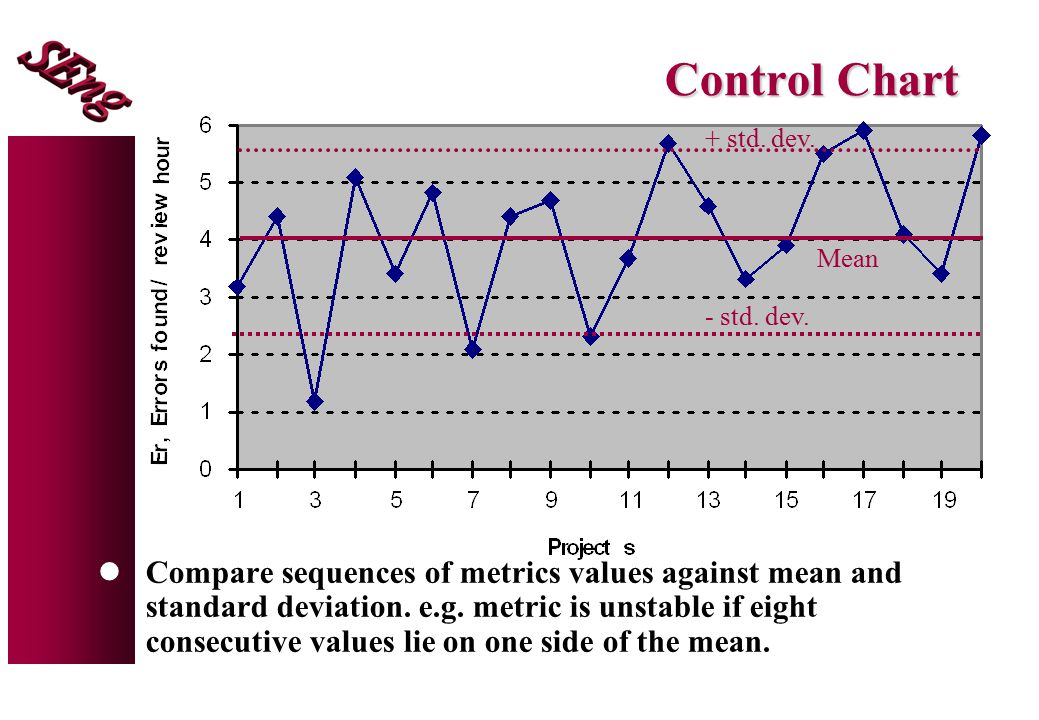 Control Chart lCompare sequences of metrics values against mean and standard deviation.