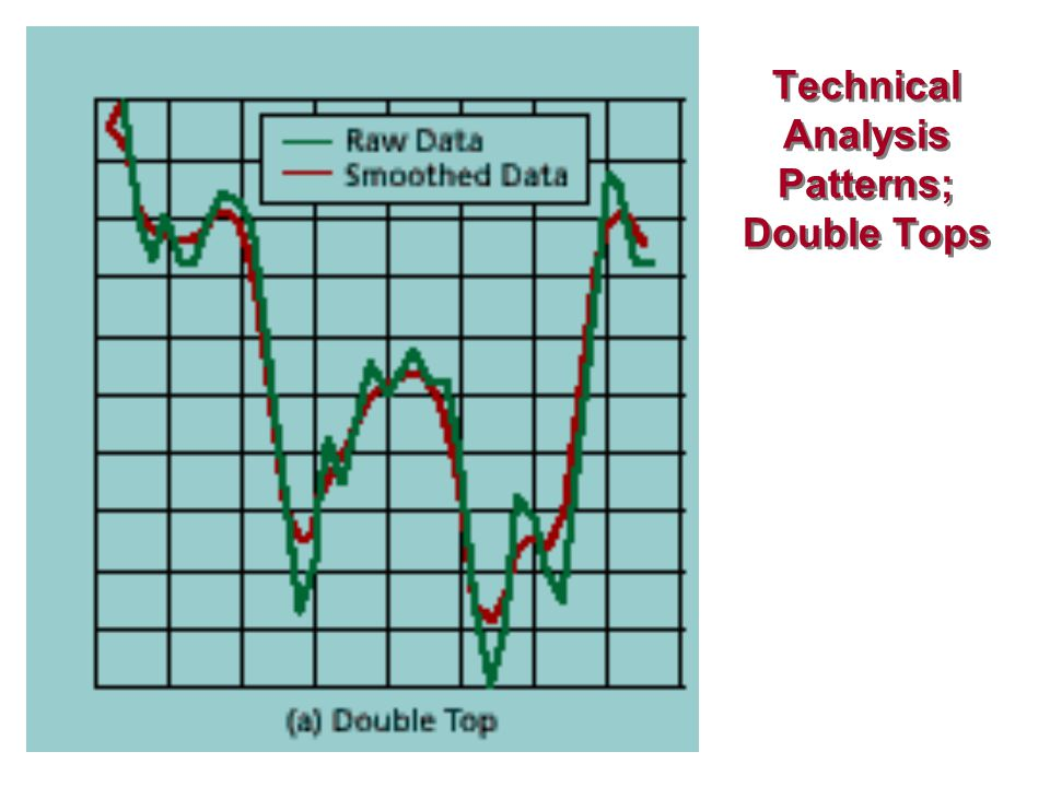 Technical Analysis Patterns; Double Tops