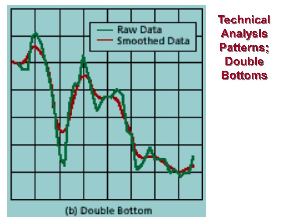 Technical Analysis Patterns; Double Bottoms