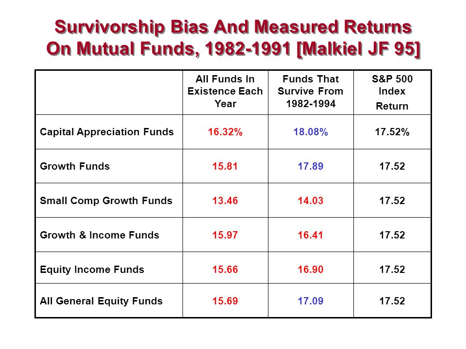 Survivorship Bias And Measured Returns On Mutual Funds, 1982-1991 [Malkiel JF 95] 17.5217.0915.69All General Equity Funds 17.5216.9015.66Equity Income Funds 17.5216.4115.97Growth & Income Funds 17.5214.0313.46Small Comp Growth Funds 17.5217.8915.81Growth Funds 17.52%18.08%16.32%Capital Appreciation Funds S&P 500 Index Return Funds That Survive From 1982-1994 All Funds In Existence Each Year