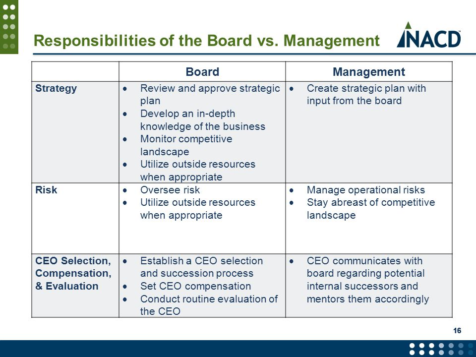 Responsibilities of the Board vs.