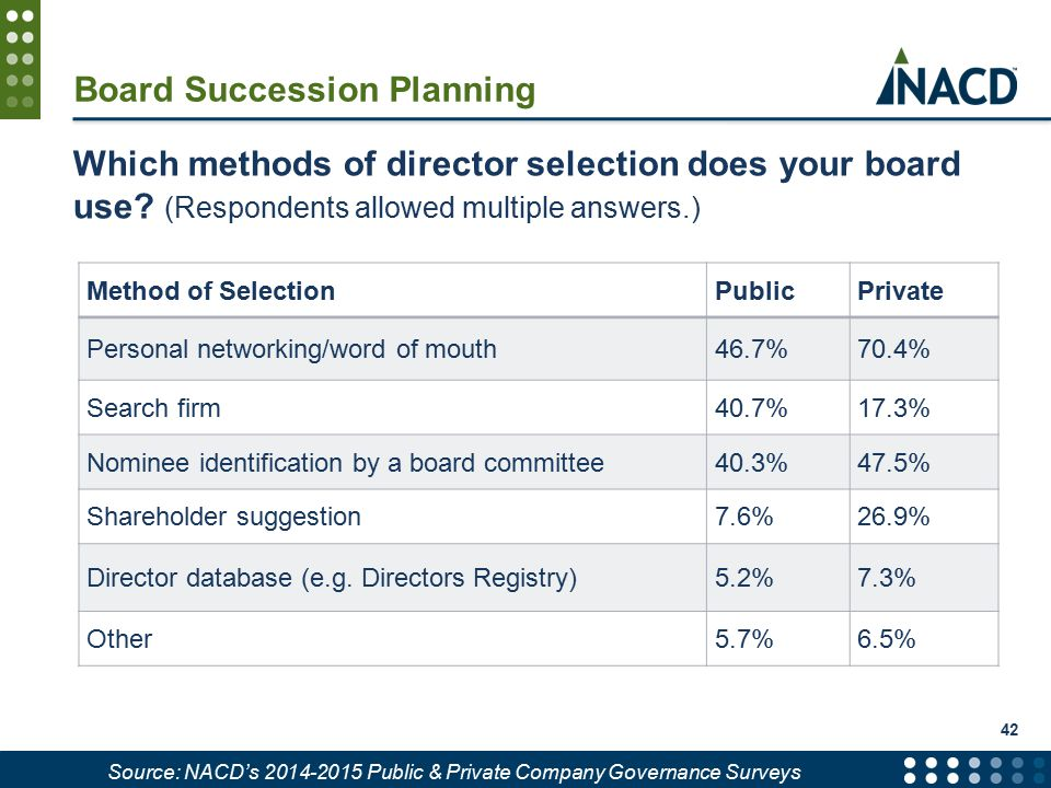 Board Succession Planning Which methods of director selection does your board use.