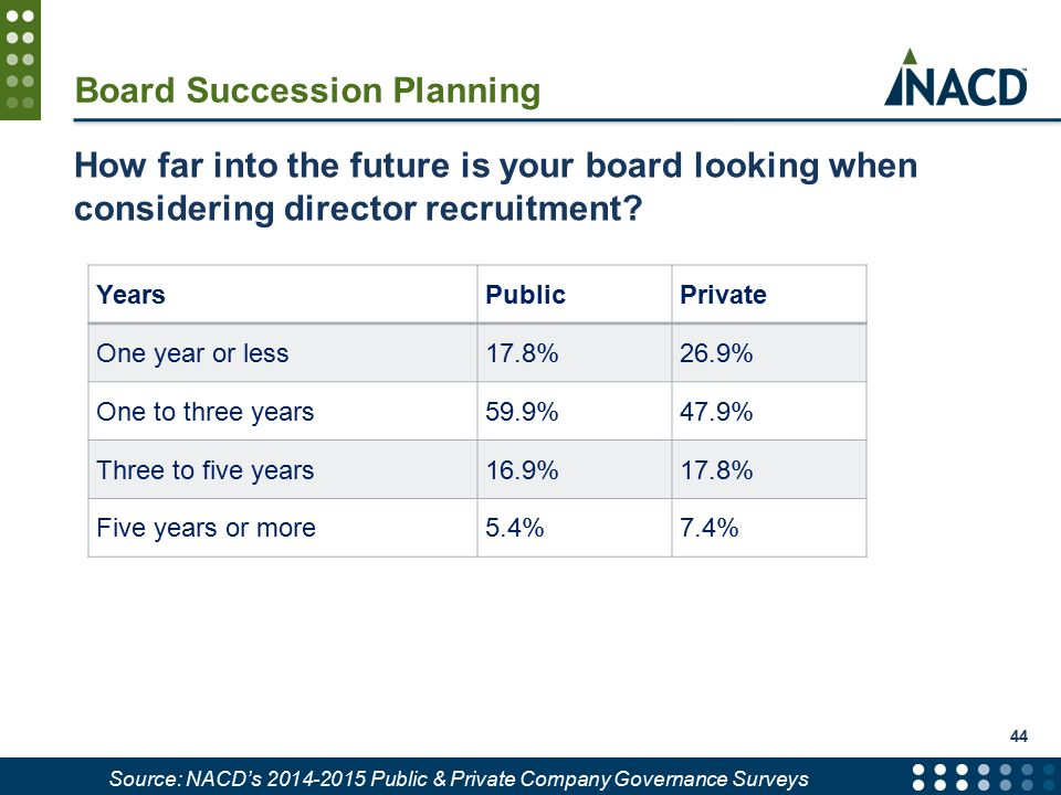Board Succession Planning How far into the future is your board looking when considering director recruitment.