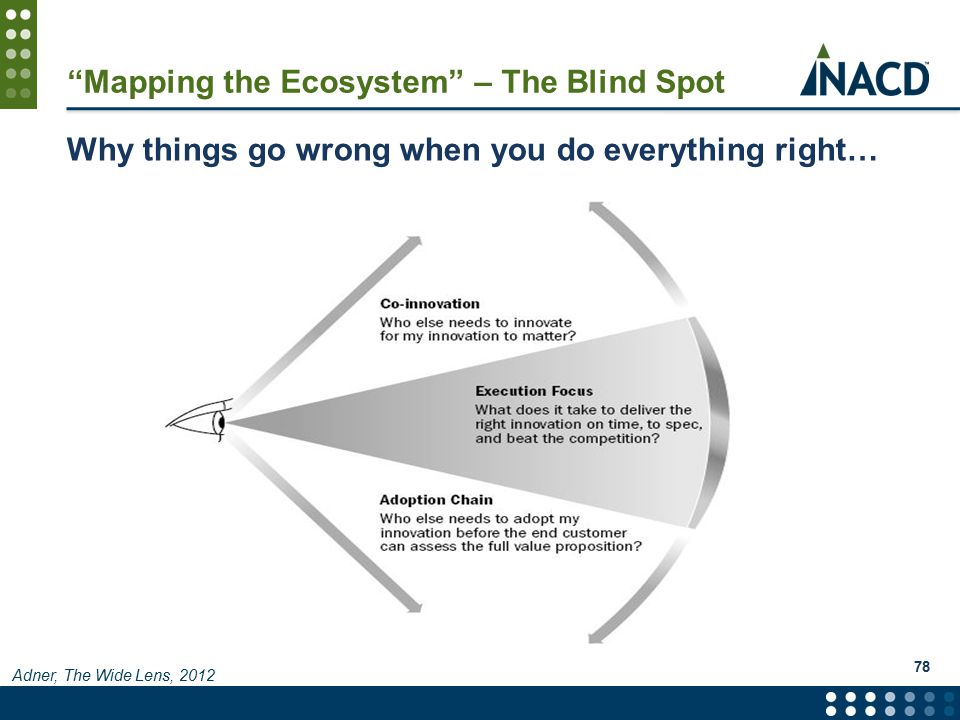 Mapping the Ecosystem – The Blind Spot Why things go wrong when you do everything right… 78 Adner, The Wide Lens, 2012
