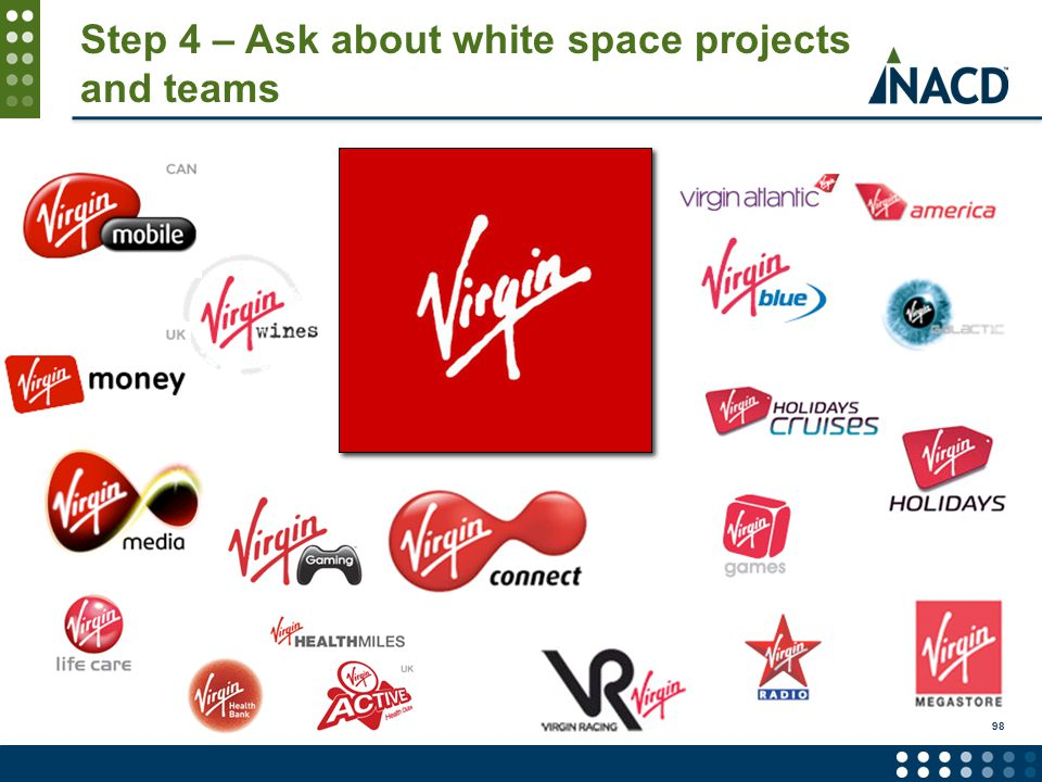Step 4 – Ask about white space projects and teams 98