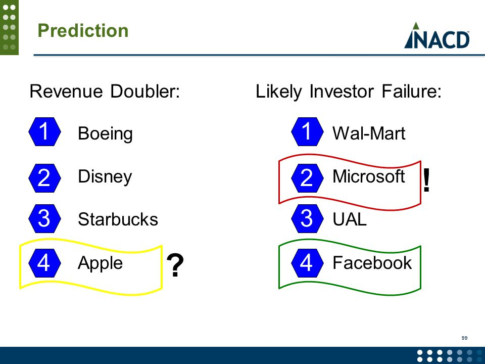 Prediction Boeing Disney Starbucks Apple 1 2 3 4 Revenue Doubler: .
