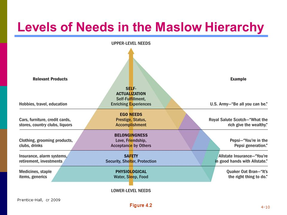Prentice-Hall, cr 2009 4-10 Levels of Needs in the Maslow Hierarchy Figure 4.2